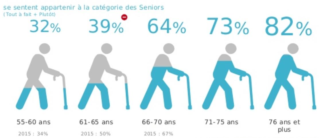 Catégories âge seniors